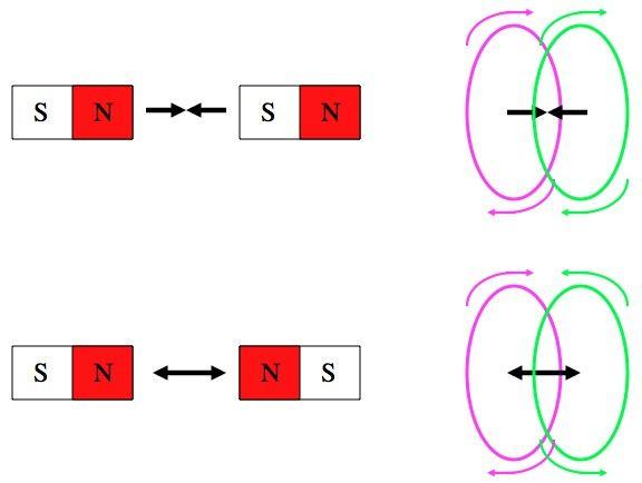 magnetiniai žiedai