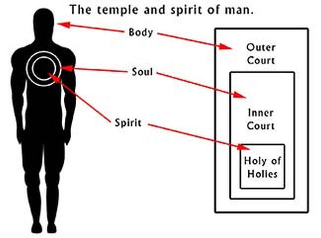 žmogus šventykla